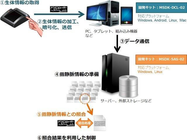 1対1サーバー内認証