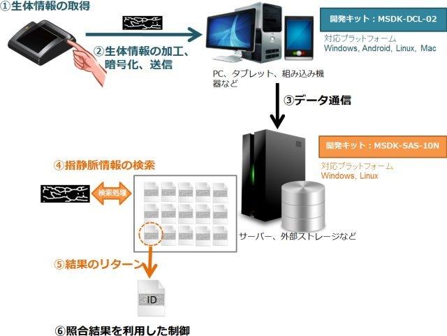 1対Nサーバー内認証